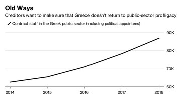 Greek Debt Talks: the Main Relief Measures Being Considered