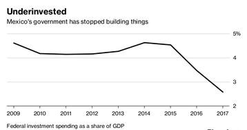 To Make Mexico Grow Again, Lopez Obrador Needs to Find Some Cash