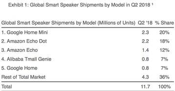 HomePod é o alto-falante inteligente que mais gera receita no mundo