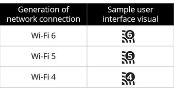 Wi-Fi Alliance решила навести порядок в спецификациях беспроводной связи