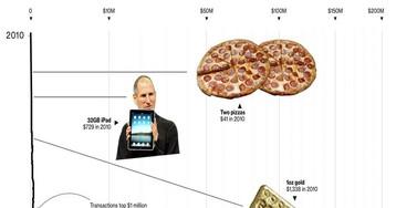 От пиццы до истребителя: как росла покупательная способность 10 000 BTC за восемь лет