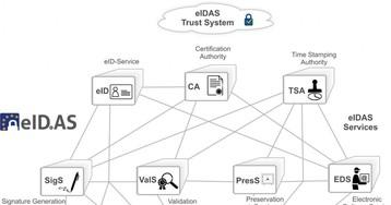На что равняться: европейский регламент электронной идентификации eIDAS