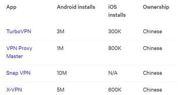 Худшие VPN-приложения для Android и iOS