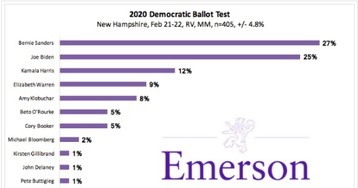 New Hampshire poll: Elizabeth Warren leads Amy Klobuchar by one point — for fourth place