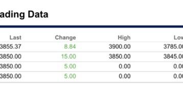 CBOE отказывается от запуска мартовских биткоин-фьючерсов