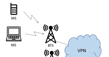 VPN для мобильных устройств на уровне сети
