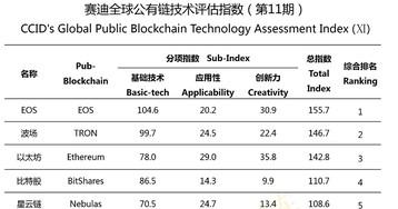 EOS снова возглавил китайский рейтинг криптопроектов