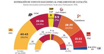 ERC ganaría las generales en Cataluña; PSC, segunda posición
