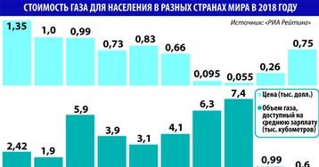 Почему в богатой России так трудно провести газ