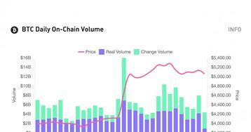 Token Analyst отслеживает притоки криптобирж, чтобы предсказать движение рынка