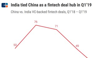 India unseats China as Asia's top fintech funding source