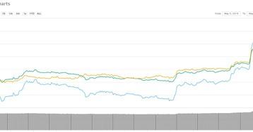 Эфириум получил +8,22% на фоне новостей о возможном одобрении CFTC фьючерсных контрактов