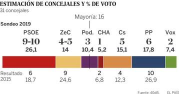 El PSOE lidera en Zaragoza
