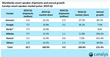 """Apple entra para categoria """"outros"""" no mercado de alto-falantes inteligentes"""