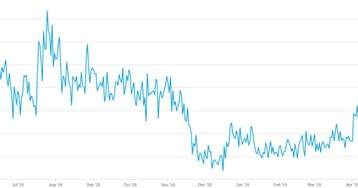 Майнинг Биткоина приносит рекордную прибыль за год. А как в России?