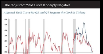 "Beware the ""Adjusted"" Yield Curve"