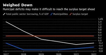 Sweden's Finance Chief Warns of Ballooning Welfare Shortfall