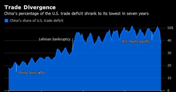 The World's Tariff Referee Gasps for Life