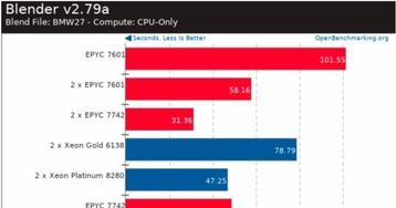 Leak Shows AMD Epyc 7742 Slugging it Out With Intel Xeon Platinum 8280