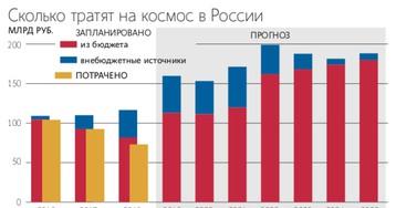Вице–премьер Юрий Борисов: «Ситуация на космодроме «Восточный» нас не устраивает»