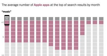 Apple tweaks its App Store algorithm as antitrust investigations loom