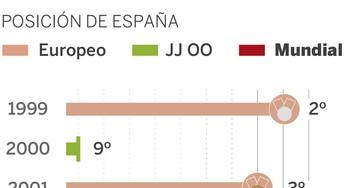 20 años de éxitos de la Selección Española de Baloncesto