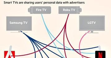 Умные телевизоры отправляют данные пользователей Google и Facebook