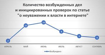 Главным объектом «неуважения» в Рунете стал Президент