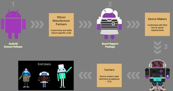 Разработчики представили решение, которое позволяет установить Android 10 на смартфоны с 8-й и 9-й версиями