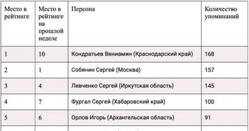 Упоминаемость губернаторов в телеграм-каналах 30 октября – 5 ноября 2019 года
