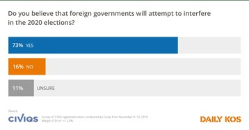 New Daily Kos/Civiqs poll: Most Americans concerned about foreign interference in 2020 elections