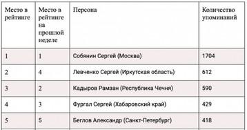 Упоминаемость губернаторов в телеграм-каналах 27 ноября – 3 декабря 2019 года