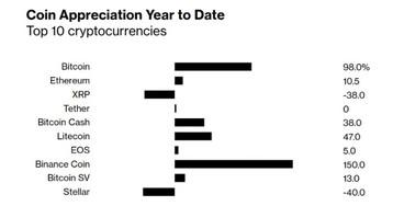 Агентство Bloomberg опубликовало рейтинг доходности топ-10 криптовалют в 2019 году