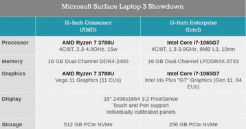 AMD and Intel Go Head to Head in the Surface Laptop 3
