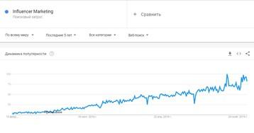 Где искать influence-блогеров, как запустить кампанию и сколько это стоит?