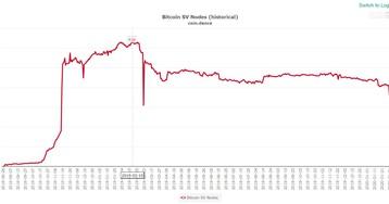 После хардфорка Genesis у сети Bitcoin SV возникли проблемы