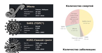 Коронавирус SARS-CoV-2— смертельно опасный патоген