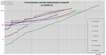 Коронавирус: динамика случаев заражения исмертей по странам