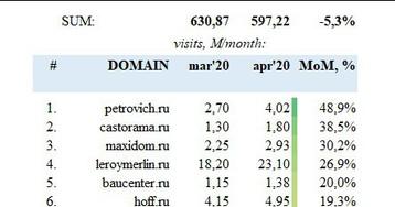 Apteka.ru обошла по популярности iHerb и Ozon среди покупателей БАДов и витаминов