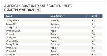Пользователи каких iPhone довольны покупкой больше всего