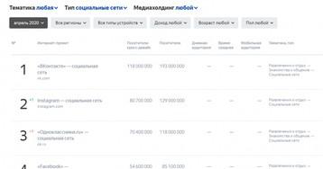Российская аудитория «Одноклассников» уходит, возможно, в Instagram