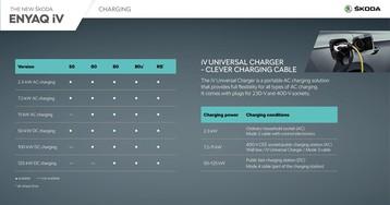 Skoda представила серийную версию электрокроссовера Enyaq iV