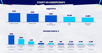 UPEA представила стратегию по развитию киберспорта в Украине на 2020-2025 года