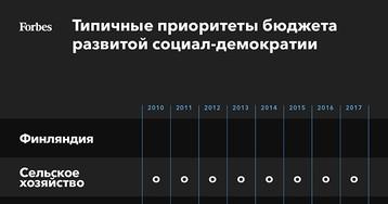 Масло вместо пушек? Что означает приоритет экономики над обороной в новом бюджете России