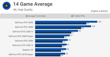 8K-гейминг уже тут? Оцениваем производительность GeForce RTX 3090