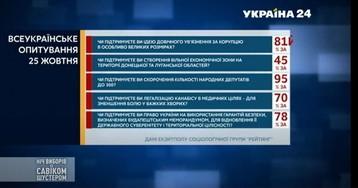 Опрос Зеленского: данные экзитпола «Рейтинга»