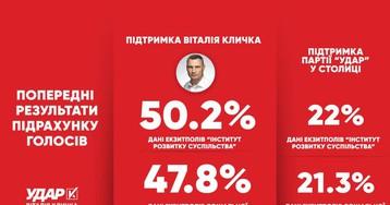У Кличко объявили результаты своего экзитпола