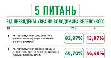 В «Слуге народа» обнародовали предварительные результаты Зе-опроса