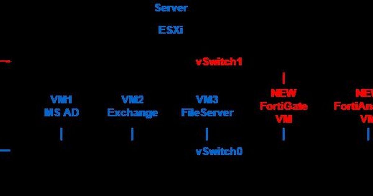 Фото Бесплатный аудит безопасности сети с помощью Fortinet. Часть 2