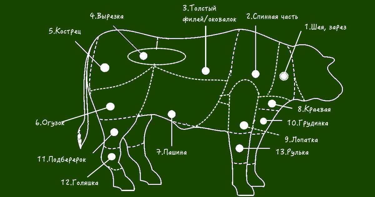 Фото Какую часть говядины для какого блюда использовать